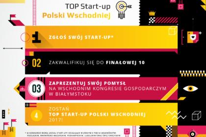 44 młode biznesy z szansą na udział w finale konkursu TOP Start-up Polski Wschodniej 2017